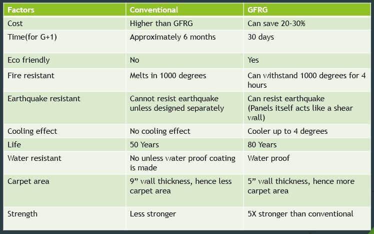 GFRG Panels – Building Protective Technologies
